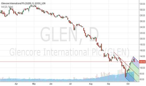 GLEN: Glencore Short