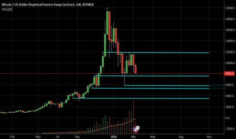 XBTUSD: zooming out btc