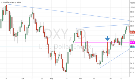 DXY: Dollar index case support after bullish