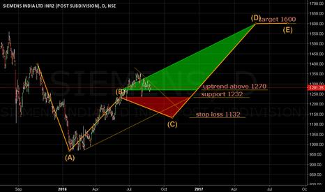 SIEMENS: Uptrend above 1270. Support 1232. Target 1600.
