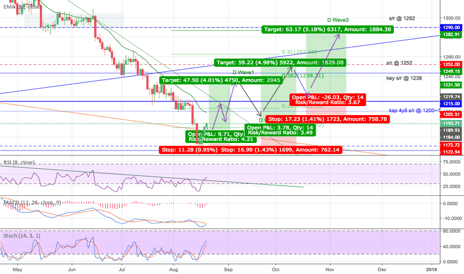 XAUUSD: Gold bounce likely commenced LONG trade Wave 1, 3 & 5