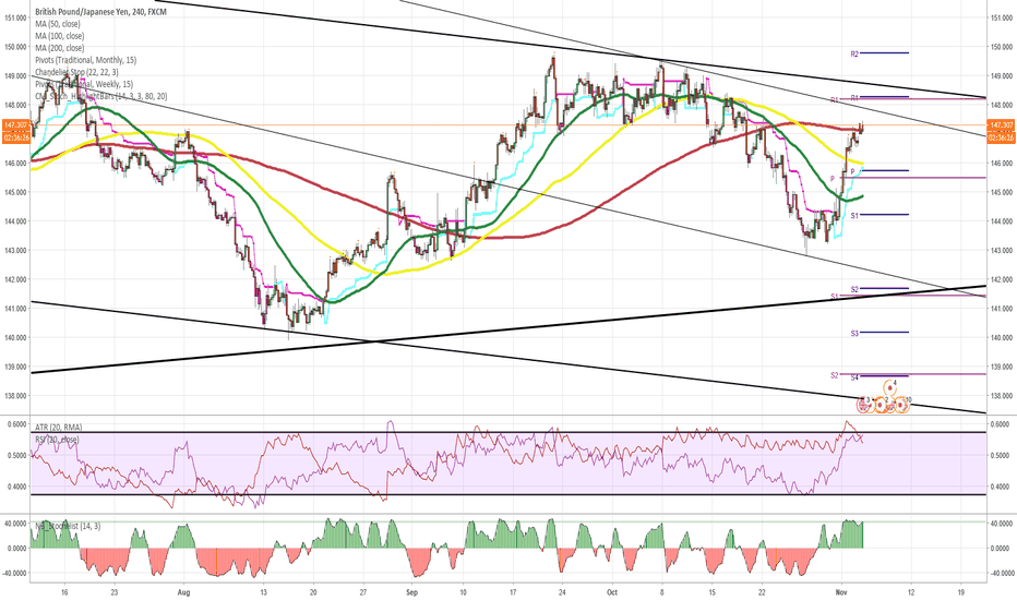 GBPJPY: GBP/JPY 4H Chart: Targets at 149.00