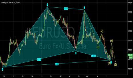 EURUSD: C terminal wave pattern