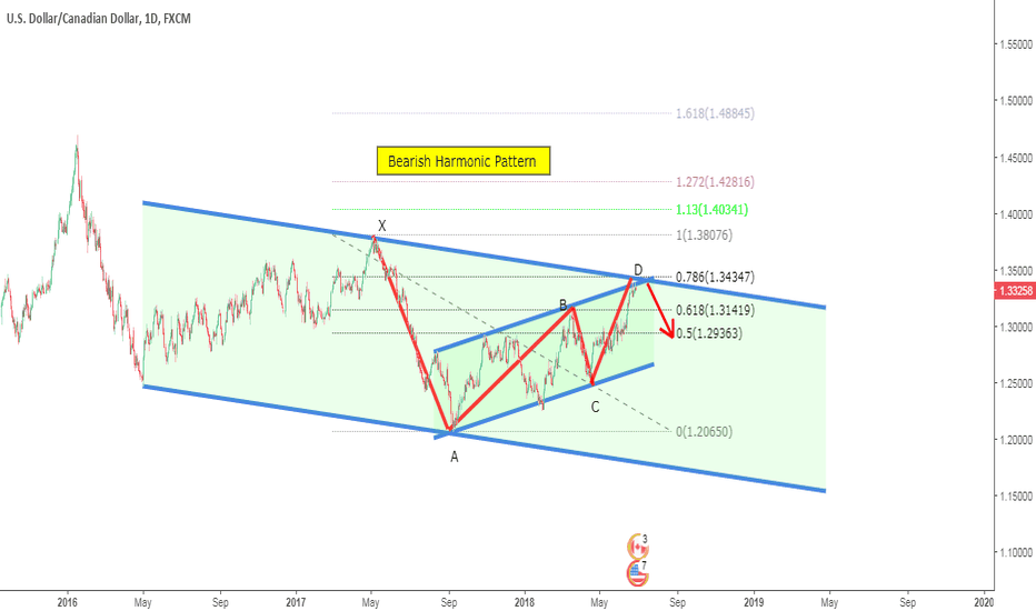 USDCAD: A Bearish Harmonic Pattern at top of channels .