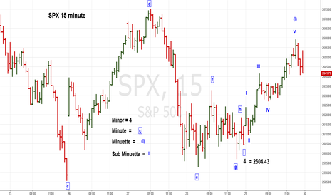 SPX: Major SPX Top Forecast at 3050 in May 2018 - Part 1 of 4