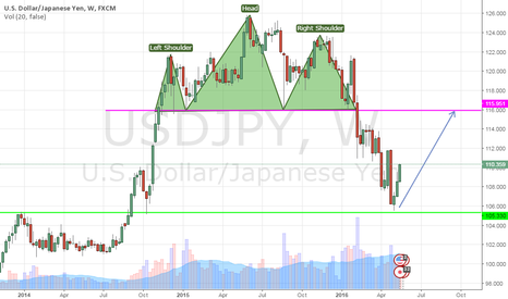 "USDJPY: A Momentum after ""Raya IED"" :D"