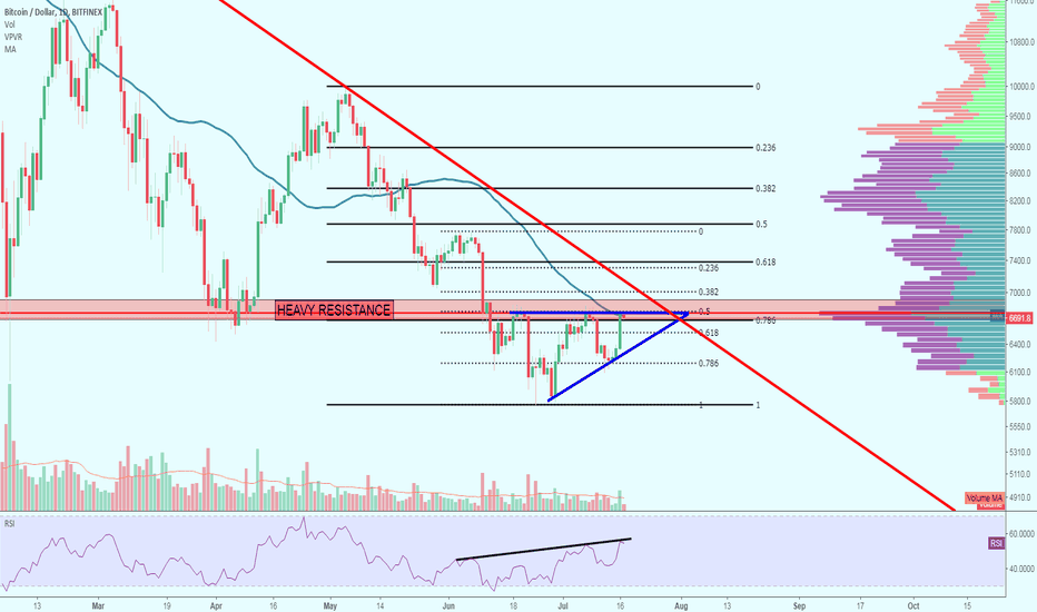 BTCUSD: BTC once again at Heavy Resistance Zone (6,800)