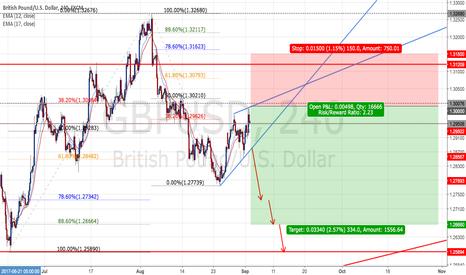 GBPUSD: GBPUSD - Short positions - Ratio ( 1 : 2.23 )