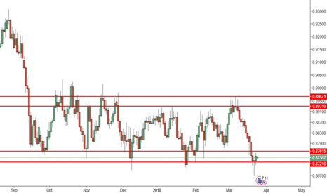 EURGBP: Potential Long opportunity for EurGbp?