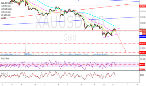 XAUUSD: GOLD - Getting close to the final washout