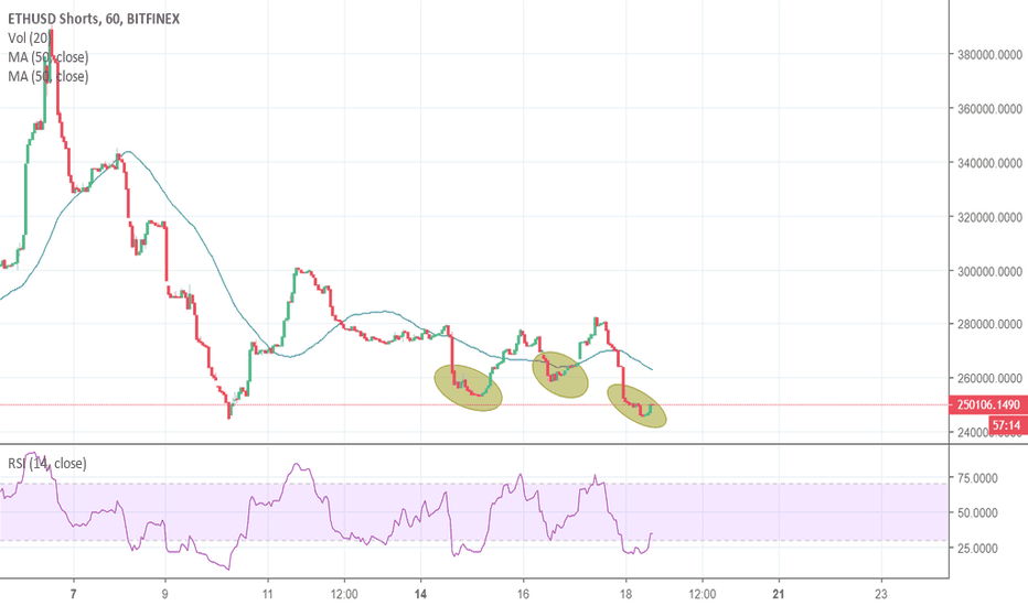 ETHUSDSHORTS: ETHUSD Short time