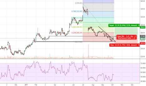 ITC: ITC - Trend Reversal?