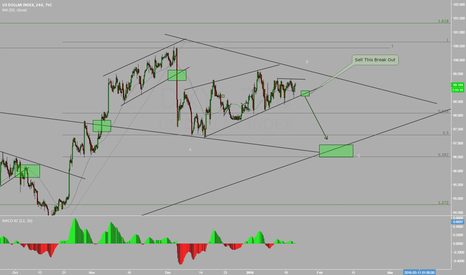 DXY: USDINDX - More Downside ?