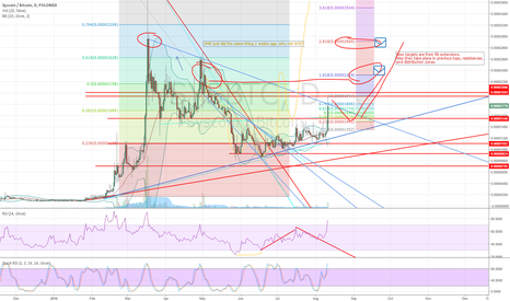 SYSBTC: SYS, May be the end of this move