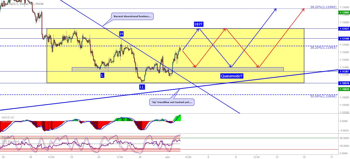 EUR/USD: Quasimodo forming?