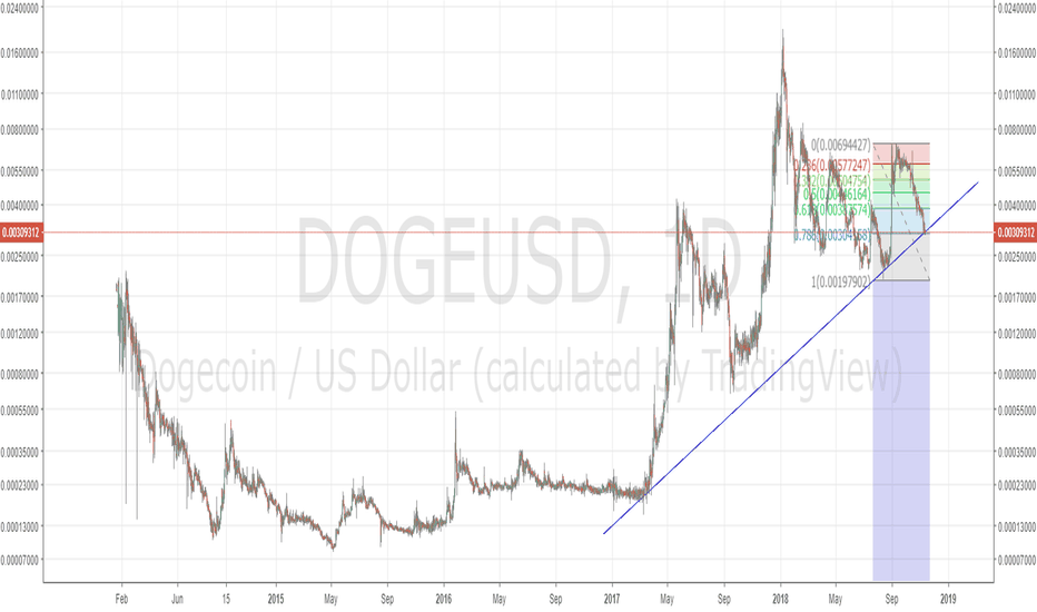 DOGEUSD: DOGEUSD Inter-year uptrend still looking very constructive