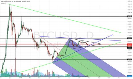 BTCUSD: Bitcoin $550: The Maginot Line Part 2 of 2