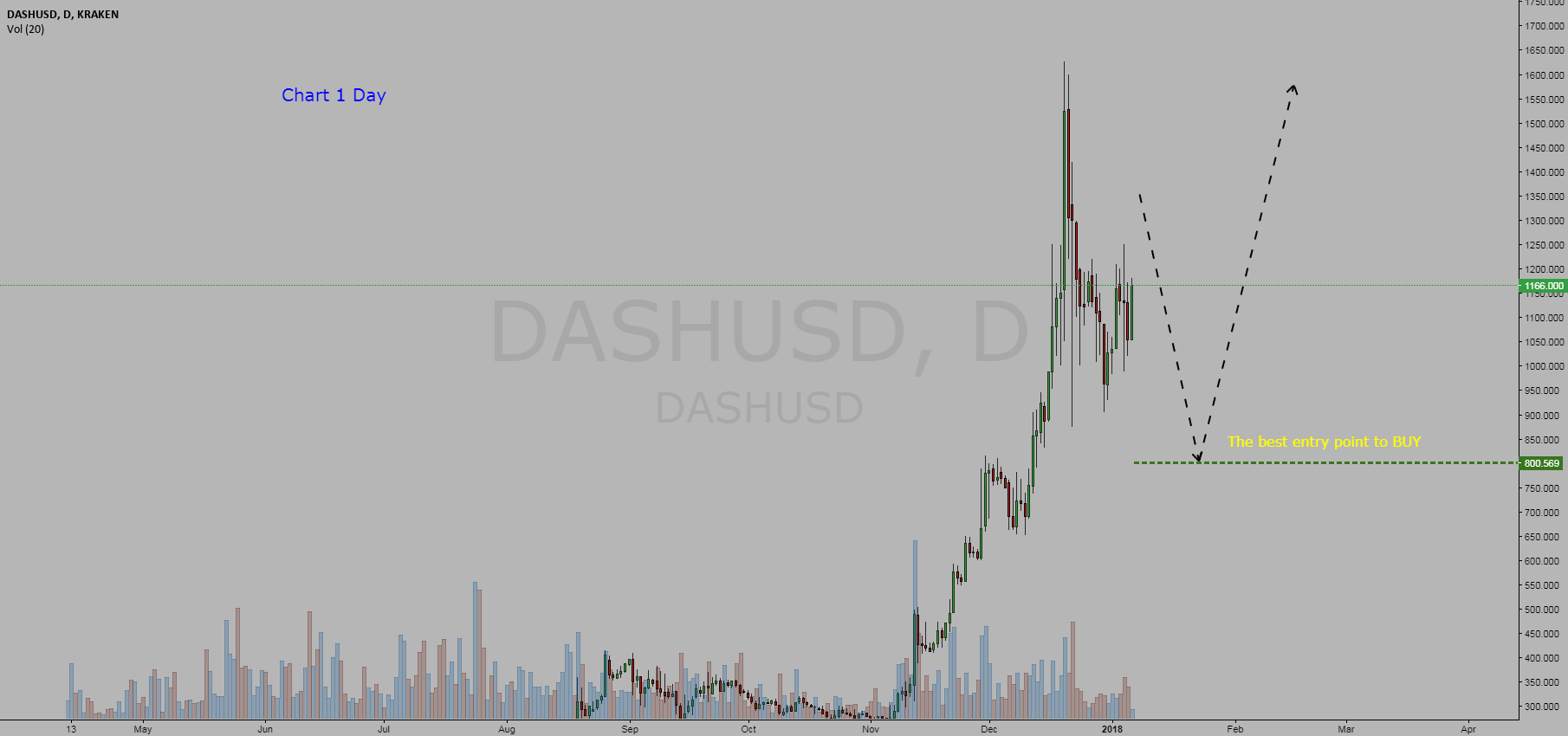 Cryptocurrency  DASH / Dollar = BUY