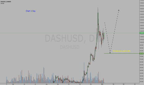 DASHUSD:  Cryptocurrency  DASH / Dollar = BUY