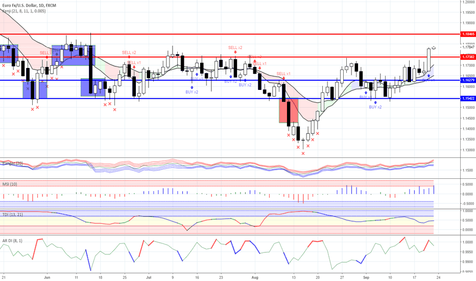 EURUSD: Range trading: Forex as for 09/21/2018