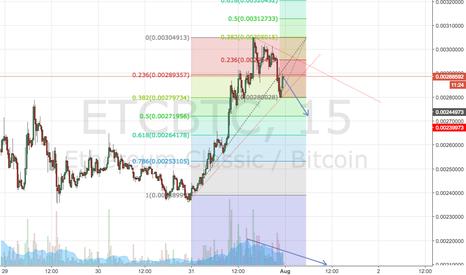 ETCBTC: ETCBTC Short Resistance & 0.5 Fib