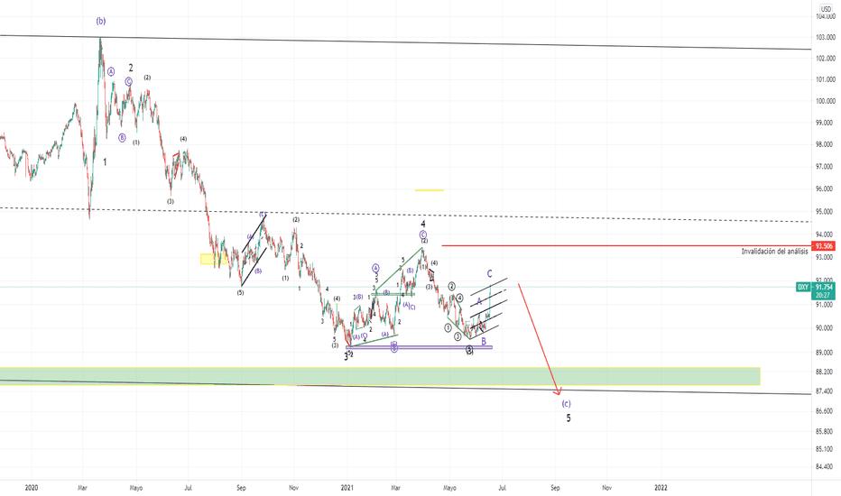 btc gpgb tradingview)