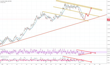 EURUSD: EURUSD looking to test 1.20 area within price channel range