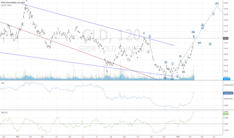 GLD: Long to 122 for (A), correct in (B), then (C) to 135..then crash