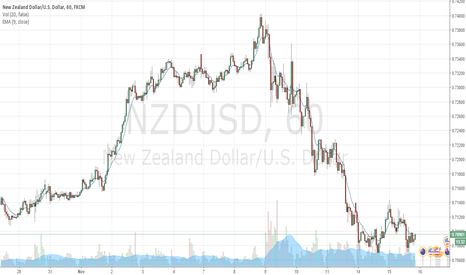 NZDUSD: Long NZD/USD