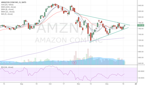 AMZN: $AMZN getting tight as it tries to breakout of this wedge