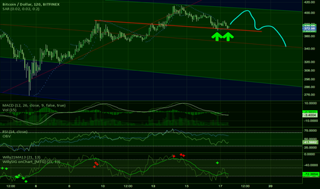 BTCUSD: One step up, two steps down