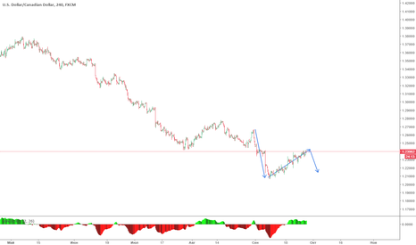USDCAD: Short opportunity for USDCAD