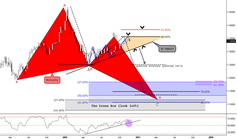 USDCAD: (weekly) Engagement for the 3th wave?