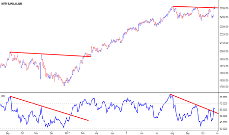 BANKNIFTY: Bank Nifty - Will History Repeat?