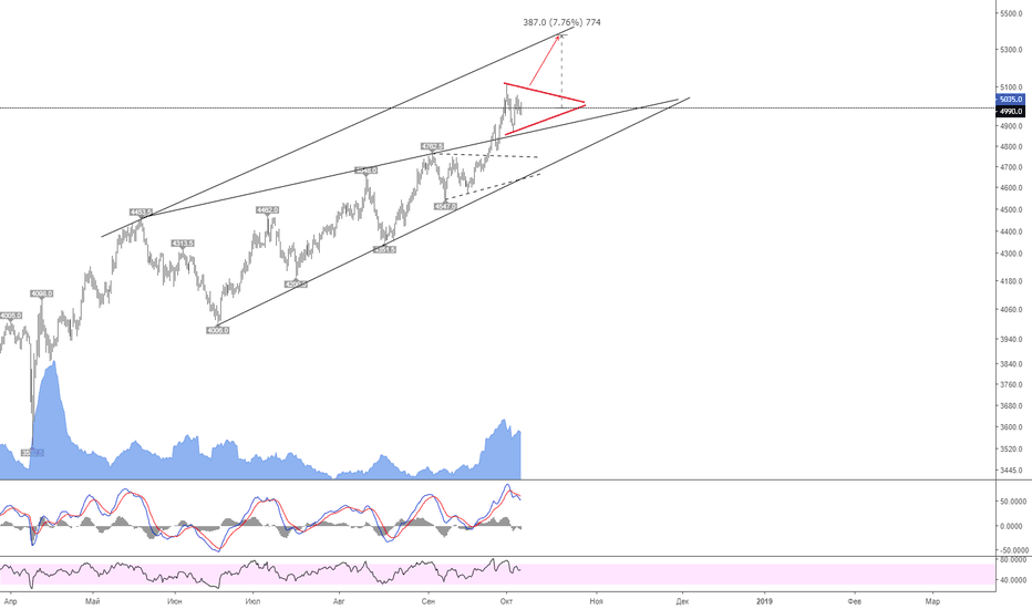 LKOH: И снова треугольник