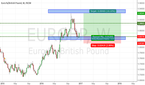 EURGBP: EURGBP Long Setup (weekly) 25/12/2016