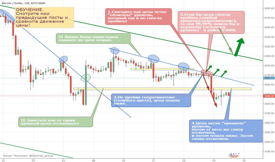 BTCUSD: Как делать прогноз по BTCUSD. Как строить трендовые линии.