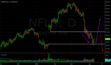 NFLX: NFLX: Price may be searching for topside gap resistance, over