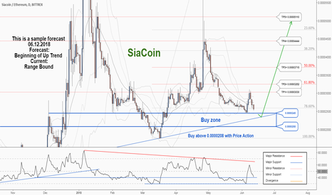 SCETH: There is a trading opportunity to buy in Siacoin Ethereum ...