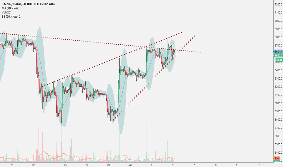 BTCUSD: BTCUSD Short term rising wedge