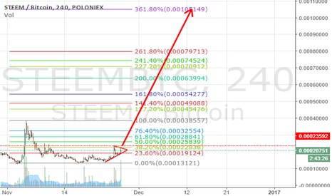 STEEMBTC: buy the breakout $STEEM
