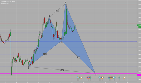 EURUSD: Shark Pattern on EURUSD H1