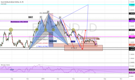 EURAUD: EURAUD.....D1.....Bullish BAT, SHARK, ABCD and H & S