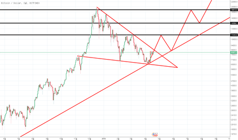 BTCUSD: btc usd finex