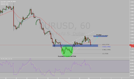EURUSD: Short Term Buying Opportunity with 2618