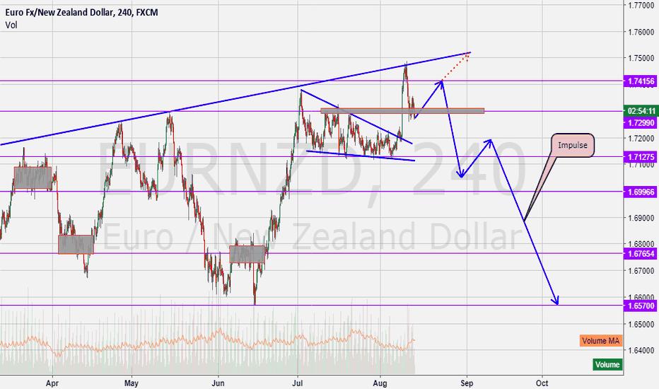 EURNZD: EurNzd Should fall But Wait!