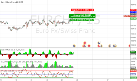 EURCHF: Sell EURCHF