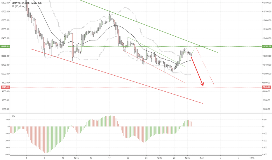 NIFTY: NIFTY 31/10/2018