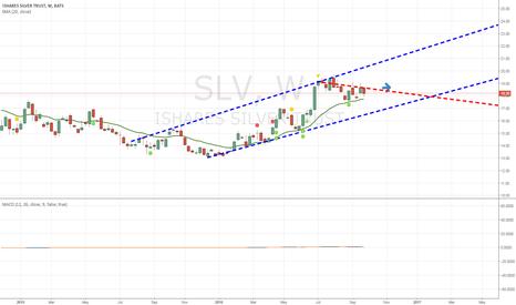 SLV: I believe SLV is Neutral