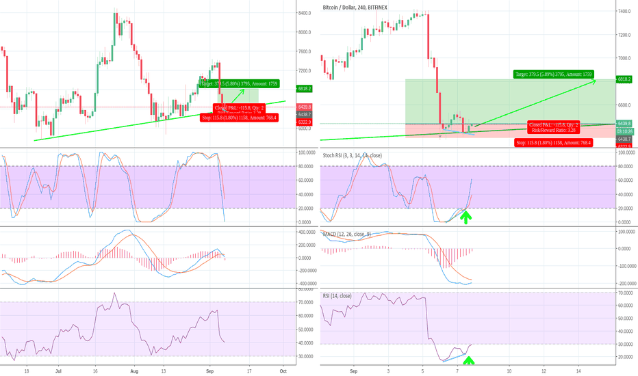 BTCUSD: BTC - Long Opportunity - Daily uptrend support and 4H divergence